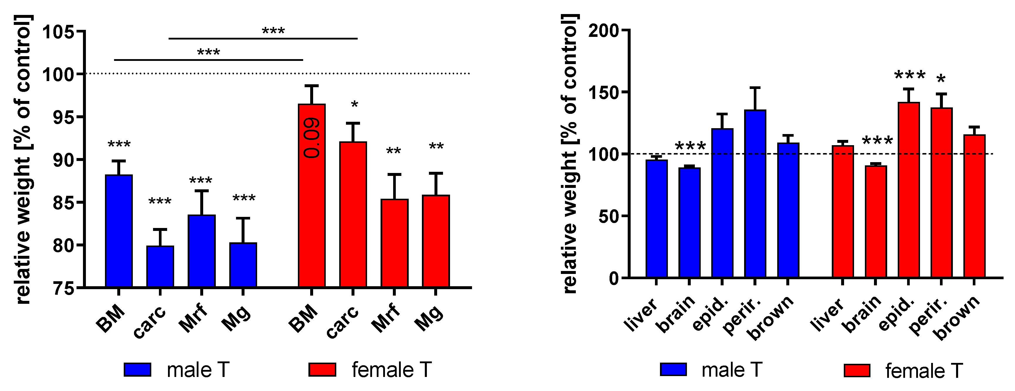 age hiv ja kaalulangus kuidas loomulikult kaalulangus edendada